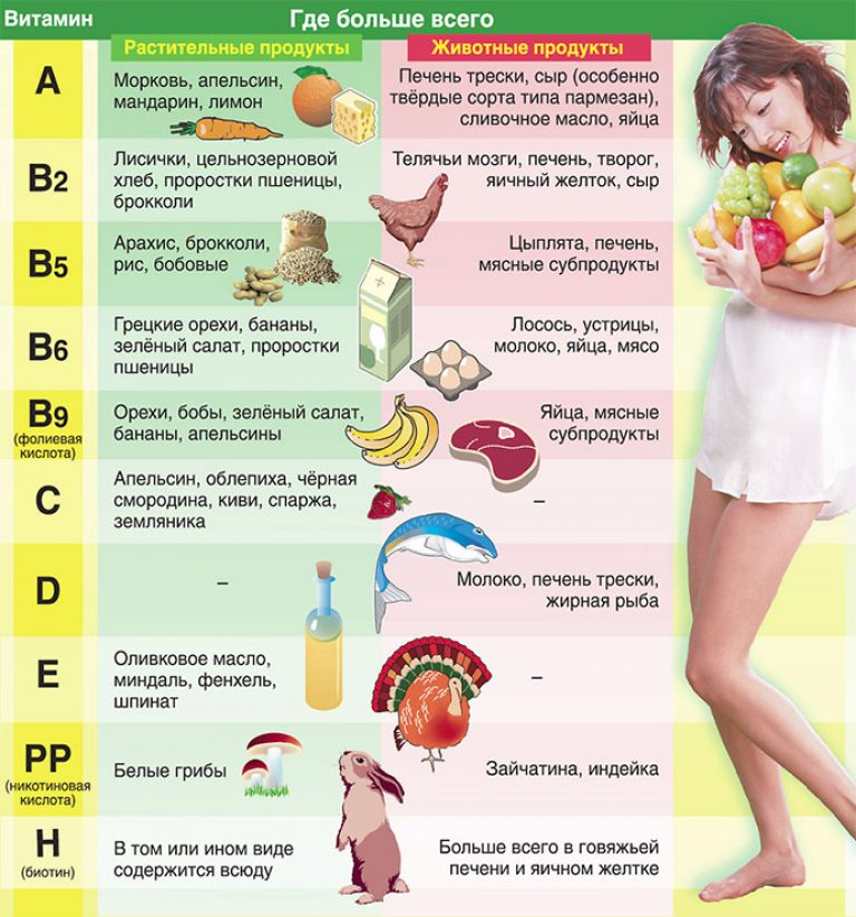 Какие Витамины И Минералы Пить При Диете.